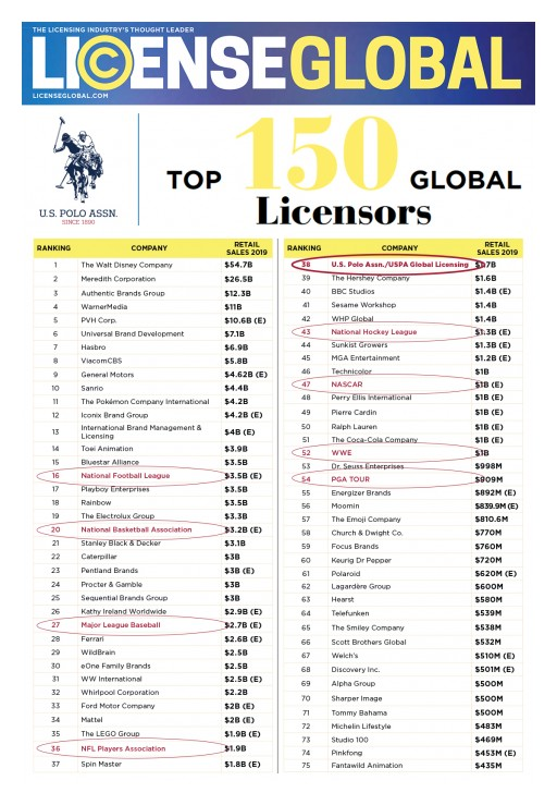 U.S. Polo Assn. Remains Top 5 Largest Sports Licensor and Top 40 Overall in License Global Magazine's Prestigious List of Top 150 Global Licensors