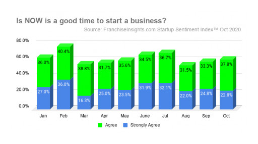 October Startup Sentiment Index™ Shows a Three-Month Trend in Advancing Startup Timelines