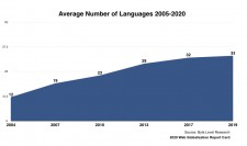 The average number of languages supported by the leading global brands: 2010-2020