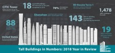 CTBUH 2018 Tall Building Year in Review