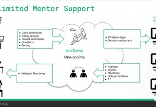 Unlimited Mentor Support