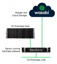 XenData Wasabi Cloud File Storage Service