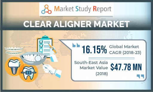 Clear Aligner Market Growth Report to 2023 Shows 16%+ CAGR