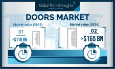 Global Doors Market size to exceed $165 billion by 2026