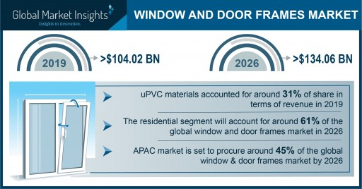 Window and Door Frame Market Demand to Hit $134 Bn by 2026; Global Market Insights, Inc.