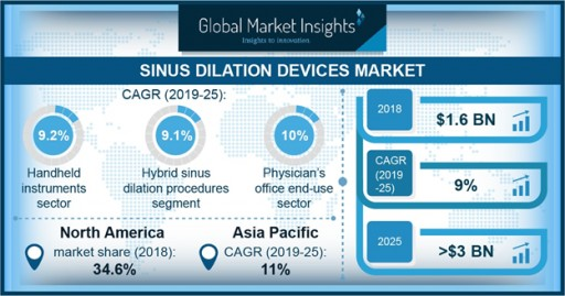 Sinus Dilation Devices Market Revenue to Hit $3 Billion by 2025: Global Market Insights, Inc.