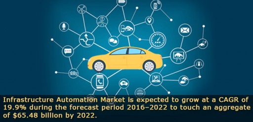 The Need for Productivity Enhancement Will Drive the Infrastructure Automation Market to Reach $65.48 Billion by 2022