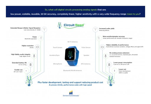 InventionShare Announces Next Generation Circuit Seed Integrated Circuit Designs Able to Reduce Power in Smartwatches Leading to Phone Integration