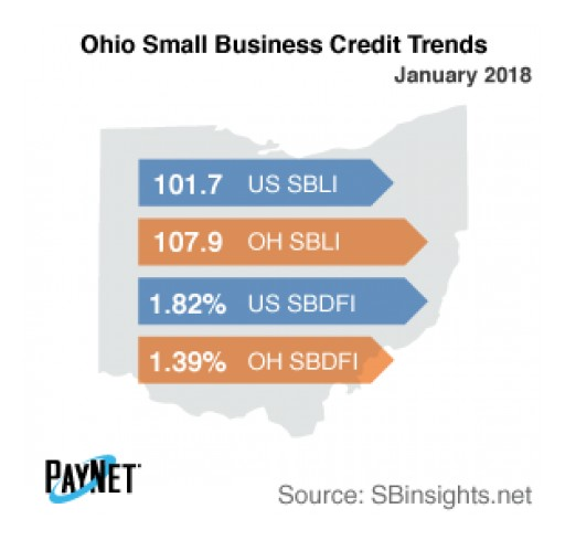 Ohio Small Business Defaults on the Decline in January: PayNet