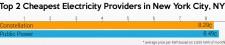 Cheapest New York City Energy Rates