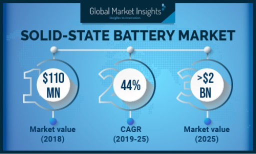 Solid-State Battery Market to Cross USD 2 Bn by 2025: Global Market Insights, Inc.