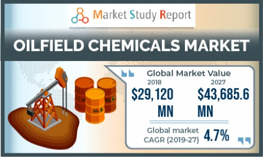 Oilfield Chemicals Market to Surpass US $43,685 Million by 2027