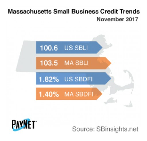 Small Business Defaults in Massachusetts on the Rise in December