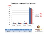 US Business Productivity by Race