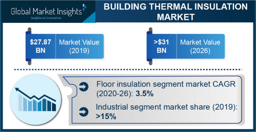 Building Thermal Insulation Market to Hit $31 Bn by 2026; Global Market Insights, Inc.