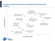 Sensitive Analysis of Graphene-based Materials in Automotive Industry
