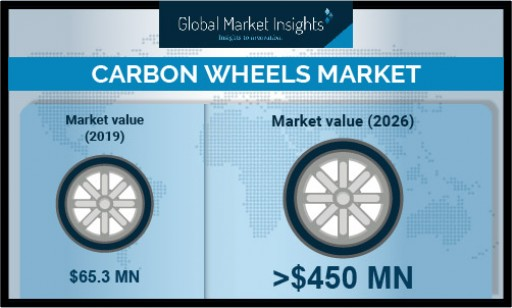 Carbon Wheels Market Revenue to Hit USD 450M by 2026; Global Market Insights, Inc.
