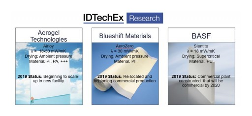 Polymer Aerogels Get Nearer to High Volume Production, Find IDTechEx Research