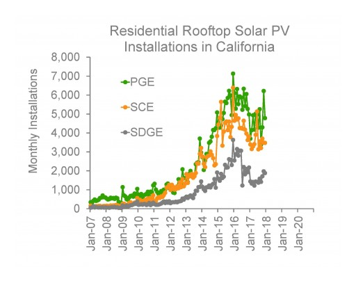 The Residential Solar Retrofit Market in California is Beginning to Saturate