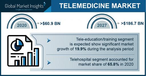 Telemedicine Market Revenue to Cross USD 186.7 Bn by 2027: Global Market Insights Inc.