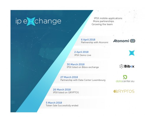 IPSX Moving Forward at a Fast Pace: The IPSX Token is Already Tradable on Qryptos and Bibox, Launches Demo and Announces Big Partnerships
