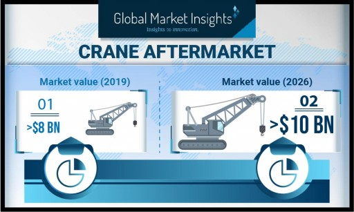 Crane Aftermarket Industry to Hit USD 10 Billion by 2026: Global Market Insights, Inc.