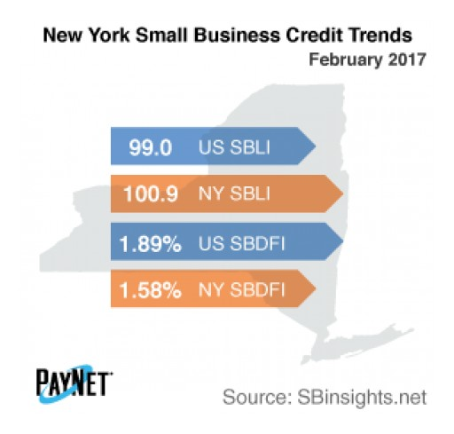New York Small Business Defaults Up in February, Borrowing Down