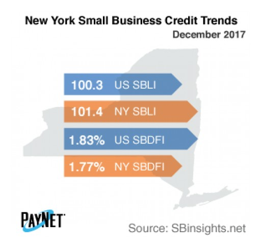New York Small Business Defaults Fall in December