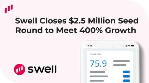 Swell Closes $2.5 Million Seed Round to Meet Demands of 400% Growth Spike