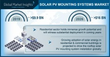 Solar PV Mounting Systems Market to exceed $16 Bn by 2026