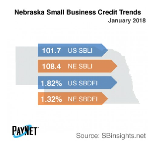 Nebraska Small Business Defaults Down in January, Borrowing Up: PayNet