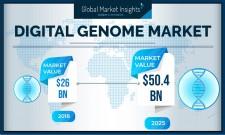 Digital Genome Market  Growth Report 2019-2025