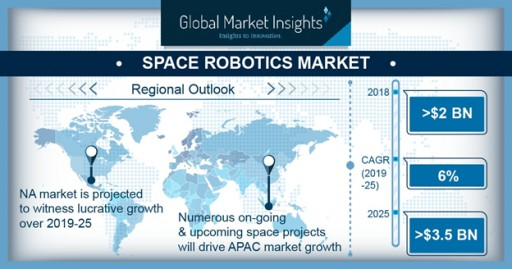 Space Robotics Market to Surpass $3.5bn by 2025: Global Market Insights, Inc.