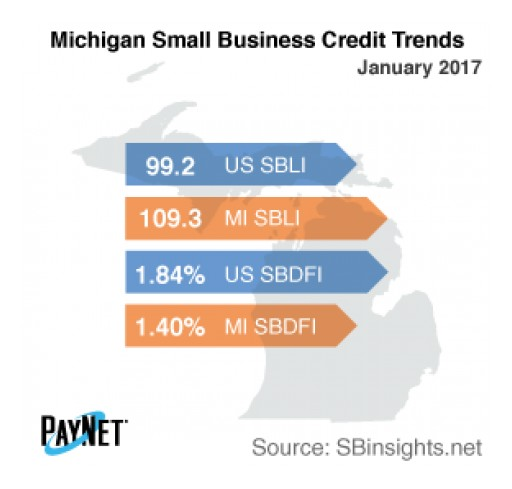 Small Business Defaults in Michigan on the Rise in January