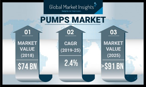 Pumps Market by Application, Technology, Driving Force, Region to 2025: Global Market Insights, Inc.