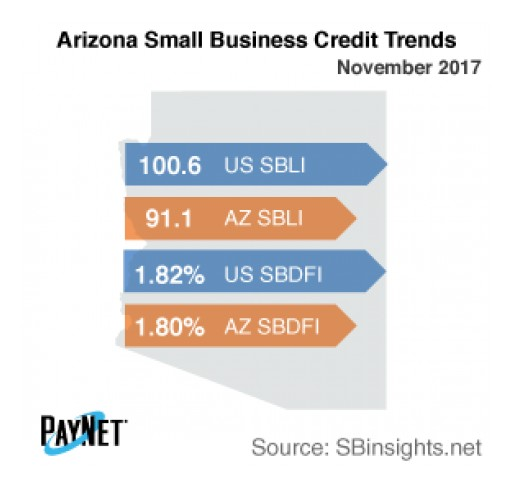 Arizona Small Business Defaults Deteriorate in December -  PayNet