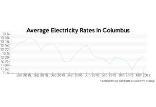 Average Electricity Rate in Ohio