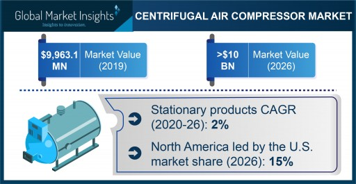 Centrifugal Air Compressor Market to Cross USD 10 Bn by 2026; Global Market Insights, Inc.