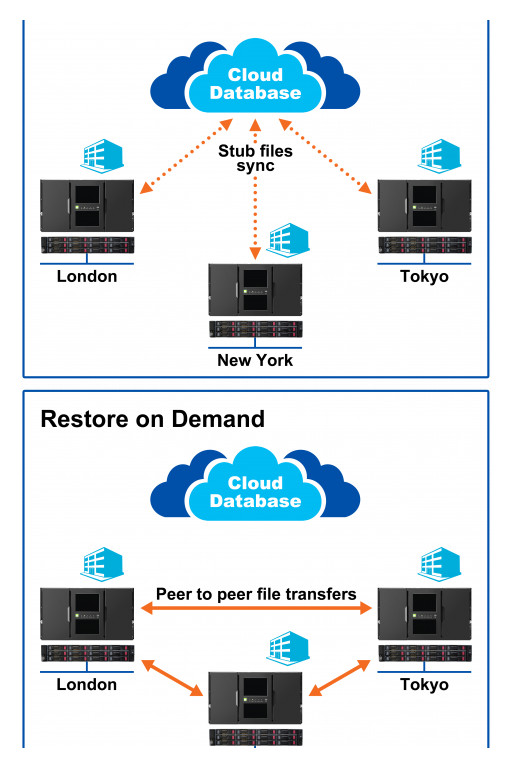 XenData Announces Synced Private Cloud Archives