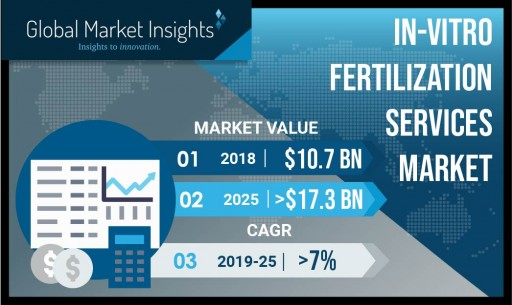 In-Vitro Fertilization Services Market to Cross $17 Billion by 2025: Global Market Insights, Inc.