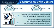 Aromatic Solvents Market Statistics - 2027