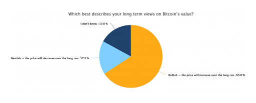 New Genesis Mining Study Finds 17% of Bitcoin Investors Believe Bitcoin Will Be Worth More Than $50k by 2030 