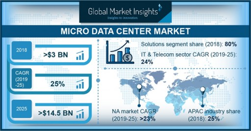 Micro Data Center Market to Surpass $14.5bn by 2025: Global Market Insights, Inc.