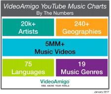 VideoAmigo YouTube Music Charts