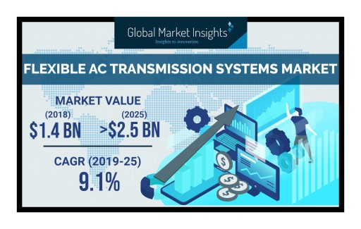 U.S. Flexible AC Transmission Systems Market to Hit $270 Million by 2025: Global Market Insights, Inc.