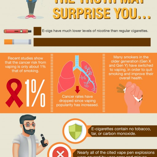 New Infographic Sheds Light on the Truth Behind the Vaping and E-Cigarettes