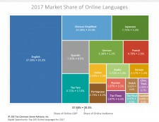 Top 100 Languages Online, 2017