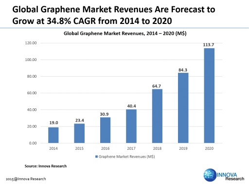 Overcapacity Will Soon Reshape Graphene Industry Landscape