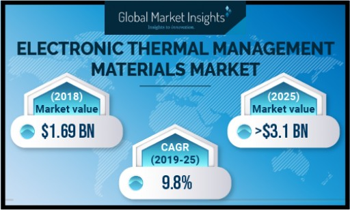Electronic Thermal Management Materials Market to Hit $3.1bn by 2025: GMI