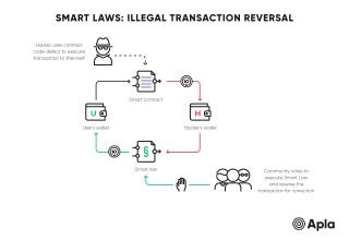 Smart Law: Illegal Transaction Reversal